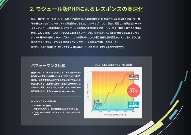 ロリポップが「モジュール版PHP」による約37倍ものレスポンスの高速化!